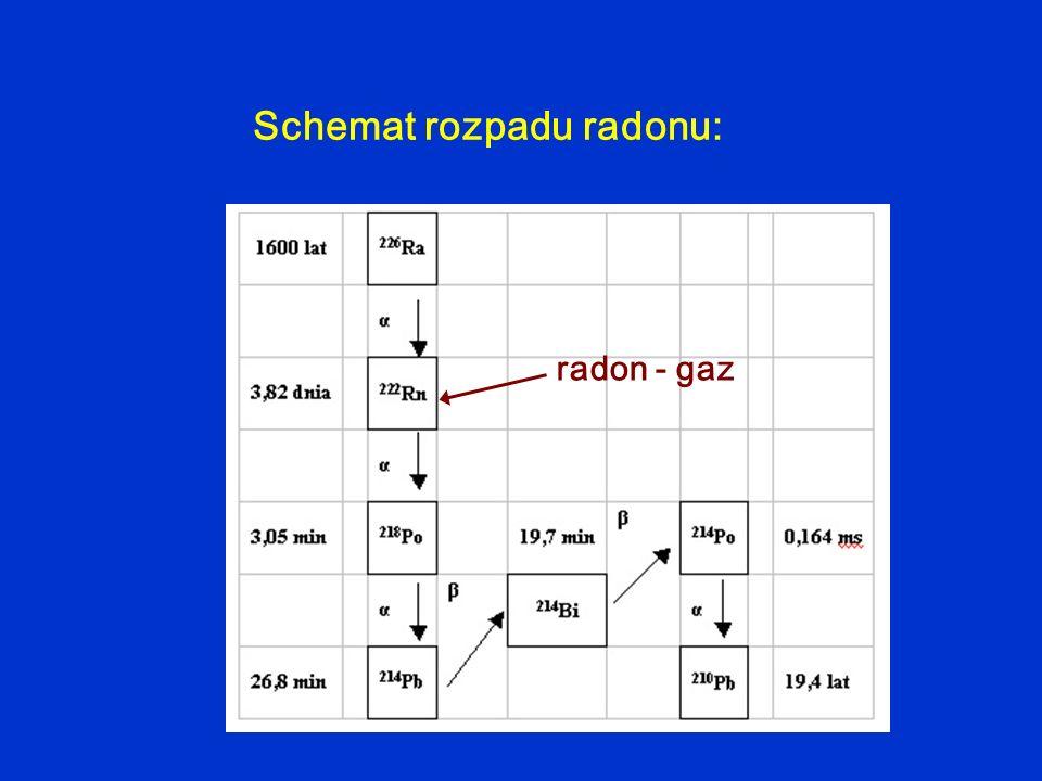 Schemat rozpadu radonu: radon - gaz