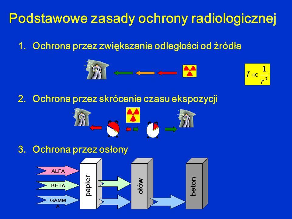 Podstawowe zasady ochrony radiologicznej 1.Ochrona przez zwiększanie odległości od źródła 2.Ochrona przez skrócenie czasu ekspozycji BETA GAMM A ALFA