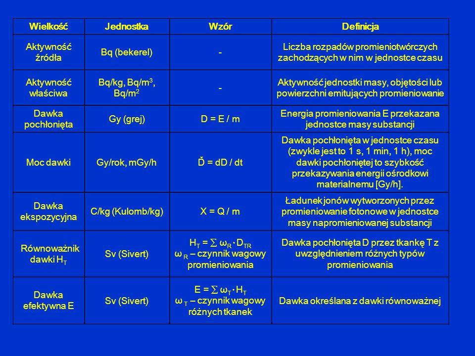 WielkośćJednostka Wzór Definicja Aktywność źródła Bq (bekerel)- Liczba rozpadów promieniotwórczych zachodzących w nim w jednostce czasu Aktywność właś