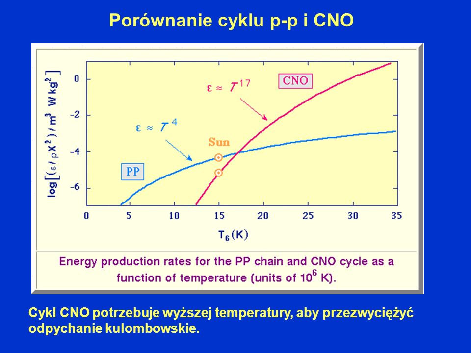 Porównanie cyklu p-p i CNO Cykl CNO potrzebuje wyższej temperatury, aby przezwyciężyć odpychanie kulombowskie.