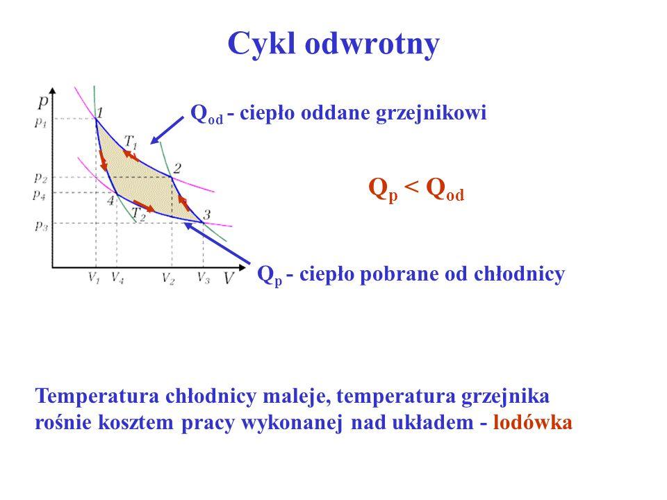 Cykl odwrotny Q od - ciepło oddane grzejnikowi Q p - ciepło pobrane od chłodnicy Q p < Q od Temperatura chłodnicy maleje, temperatura grzejnika rośnie