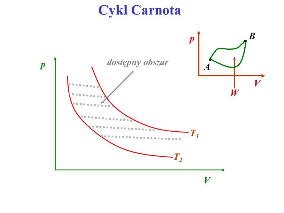 Cykl Carnota T1T1 T2T2 V p dostępny obszar V p A B W