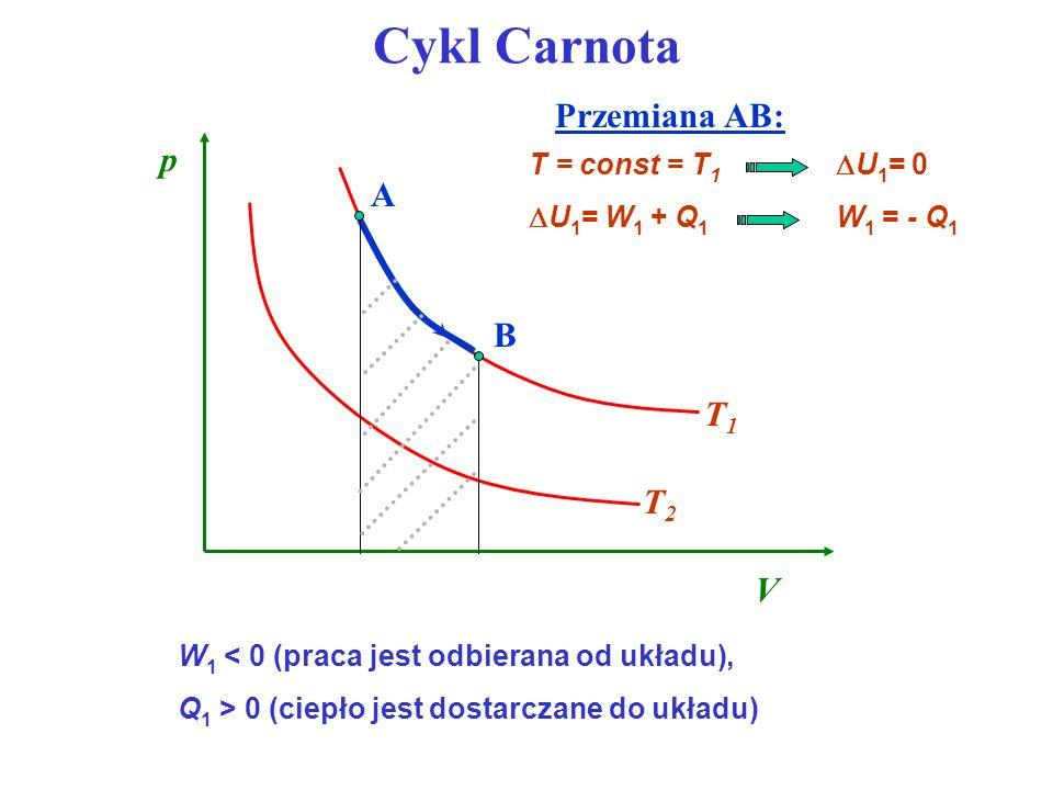 Cykl Carnota W 1 < 0 (praca jest odbierana od układu), Q 1 > 0 (ciepło jest dostarczane do układu) U 1 = W 1 + Q 1 W 1 = - Q 1 T = const = T 1 U 1 = 0