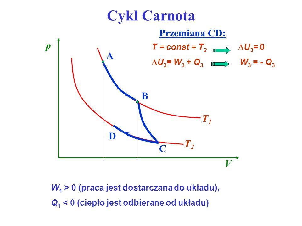 Cykl Carnota Przemiana CD: U 3 = W 3 + Q 3 W 3 = - Q 3 T = const = T 2 U 3 = 0 W 1 > 0 (praca jest dostarczana do układu), Q 1 < 0 (ciepło jest odbier