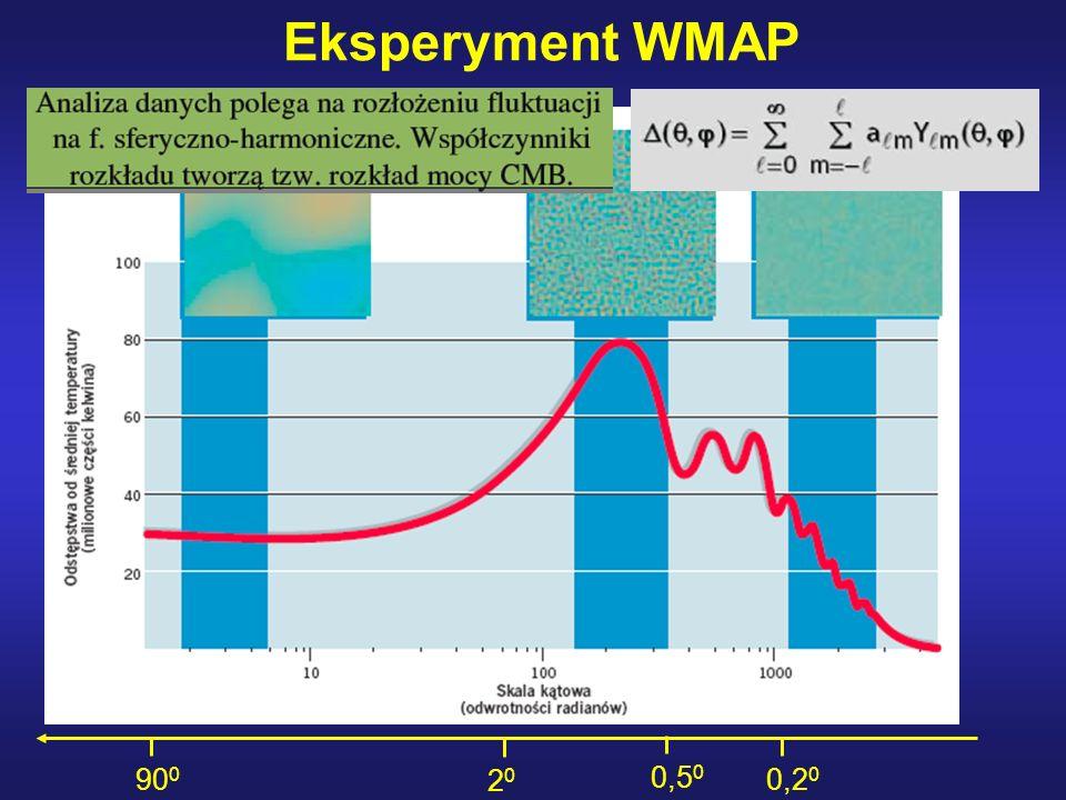 Eksperyment WMAP 0,2 0 0,5 0 2020 90 0