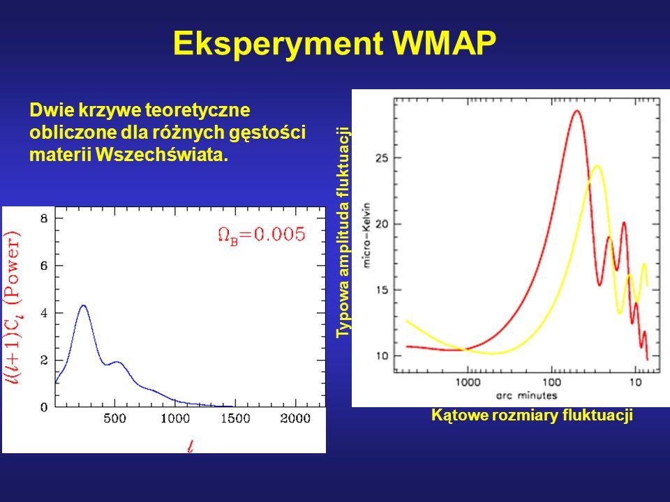 Eksperyment WMAP Kątowe rozmiary fluktuacji Typowa amplituda fluktuacji Dwie krzywe teoretyczne obliczone dla różnych gęstości materii Wszechświata.