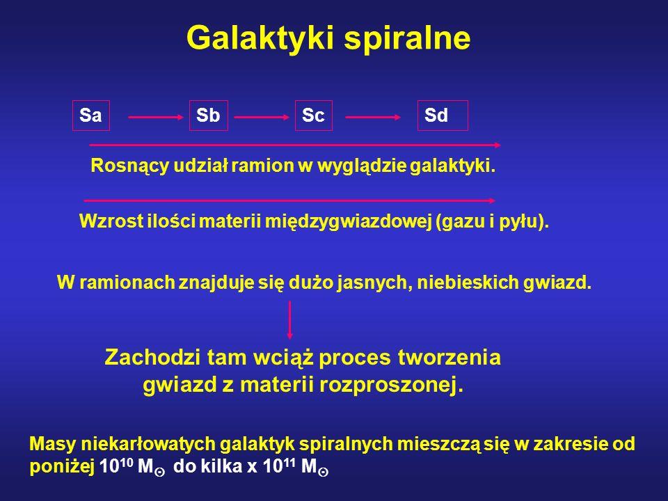 Galaktyki spiralne SaSbScSd Rosnący udział ramion w wyglądzie galaktyki. Wzrost ilości materii międzygwiazdowej (gazu i pyłu). W ramionach znajduje si