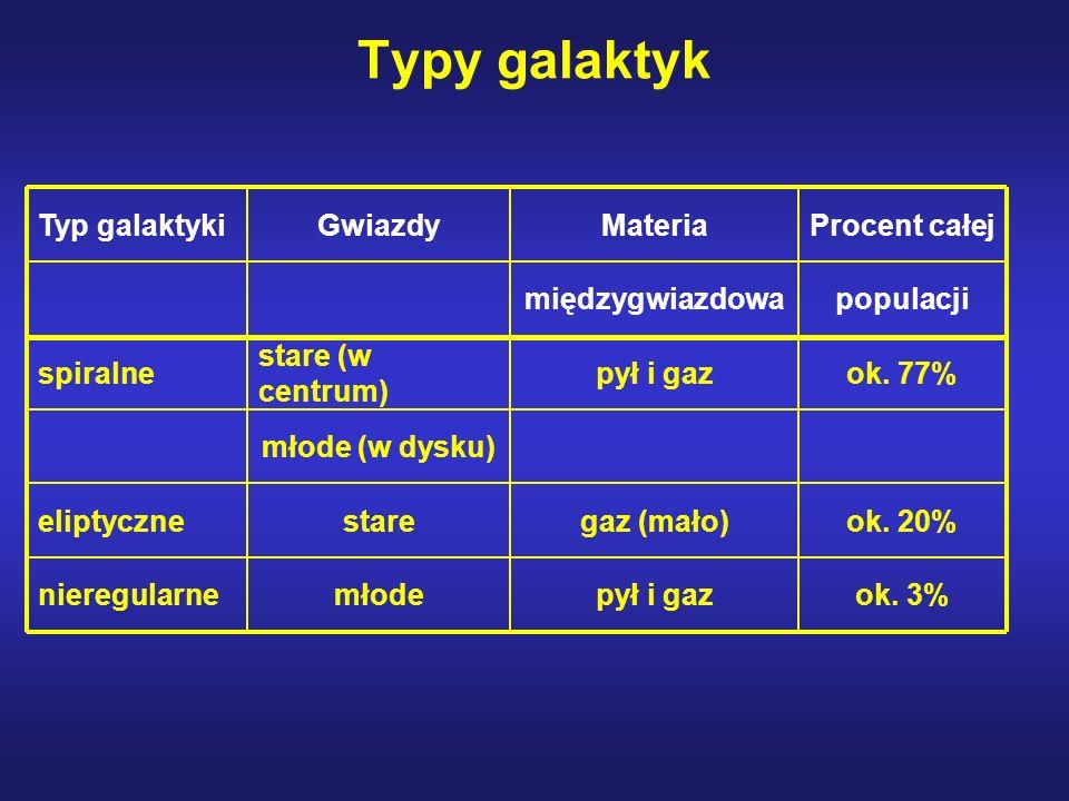 Typy galaktyk Typ galaktykiGwiazdyMateriaProcent całej międzygwiazdowapopulacji spiralne stare (w centrum) pył i gazok. 77% młode (w dysku) eliptyczne