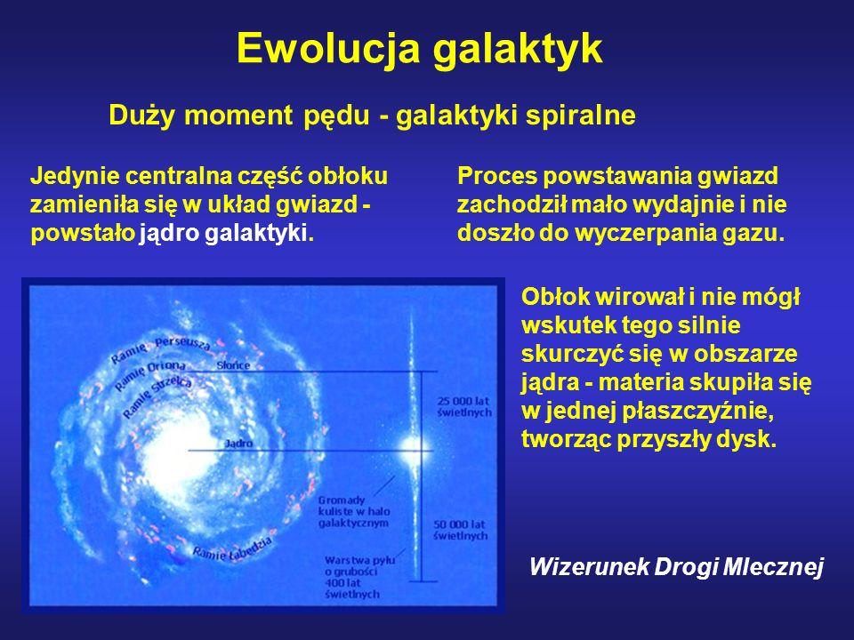 Ewolucja galaktyk Obłok wirował i nie mógł wskutek tego silnie skurczyć się w obszarze jądra - materia skupiła się w jednej płaszczyźnie, tworząc przy