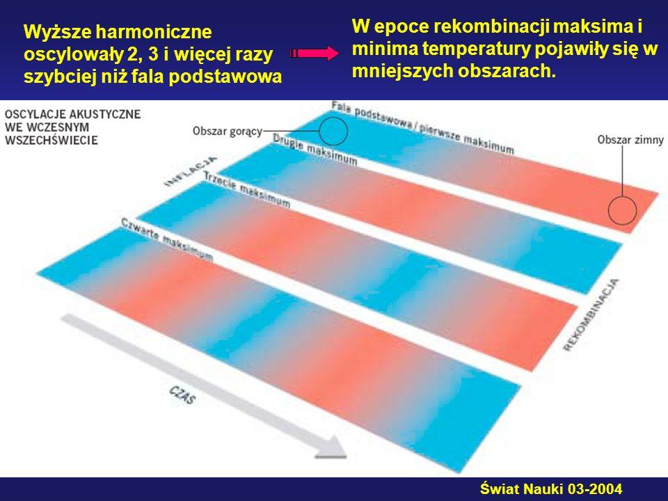 Wyższe harmoniczne oscylowały 2, 3 i więcej razy szybciej niż fala podstawowa W epoce rekombinacji maksima i minima temperatury pojawiły się w mniejsz