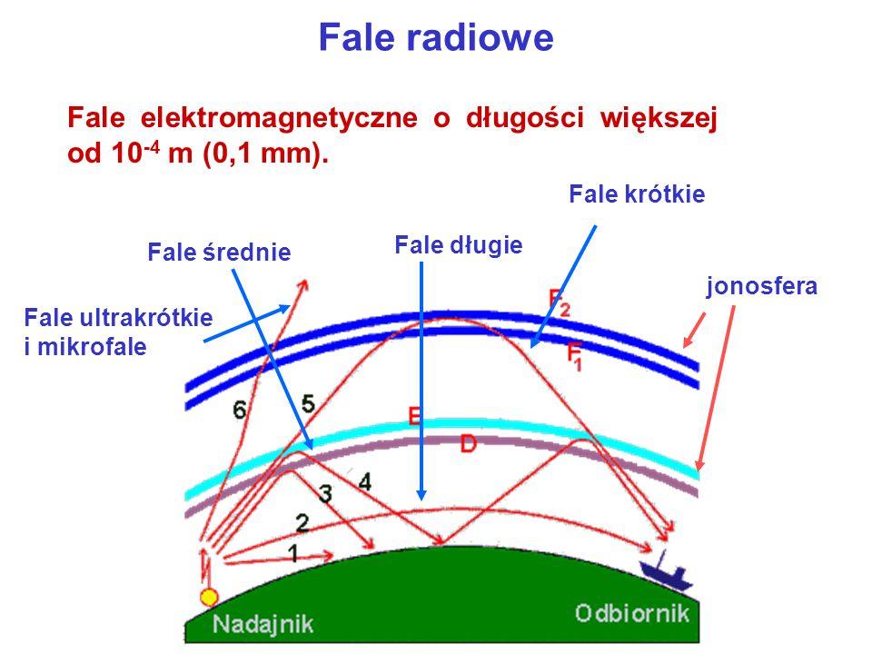 Fale radiowe Fale elektromagnetyczne o długości większej od 10 -4 m (0,1 mm).