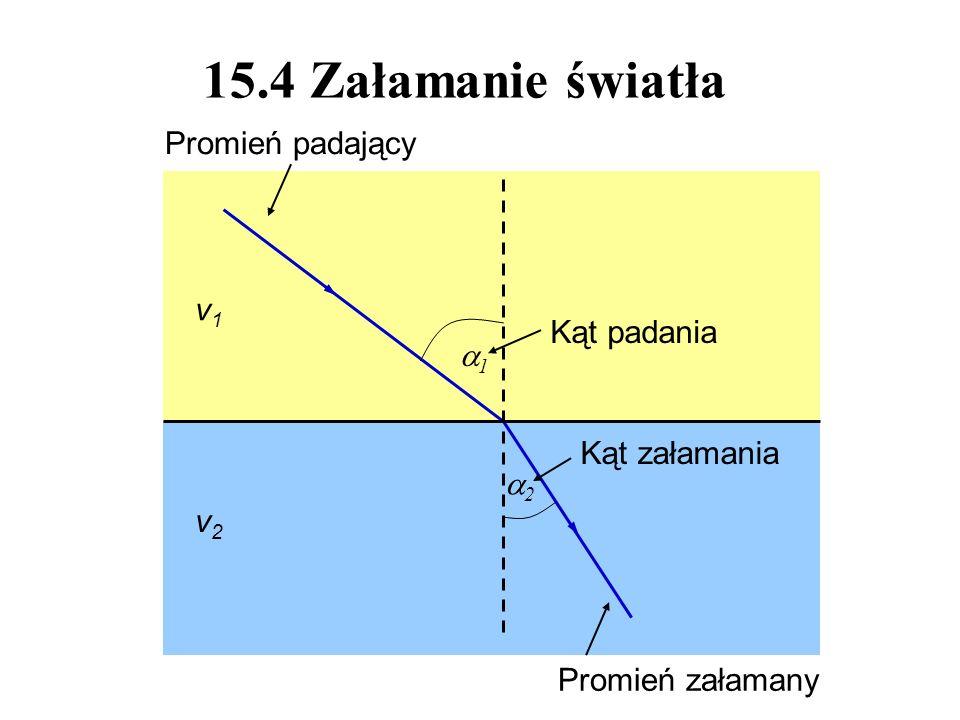 15.4 Załamanie światła 1 2 Promień padający Promień załamany Kąt padania Kąt załamania v1v1 v2v2