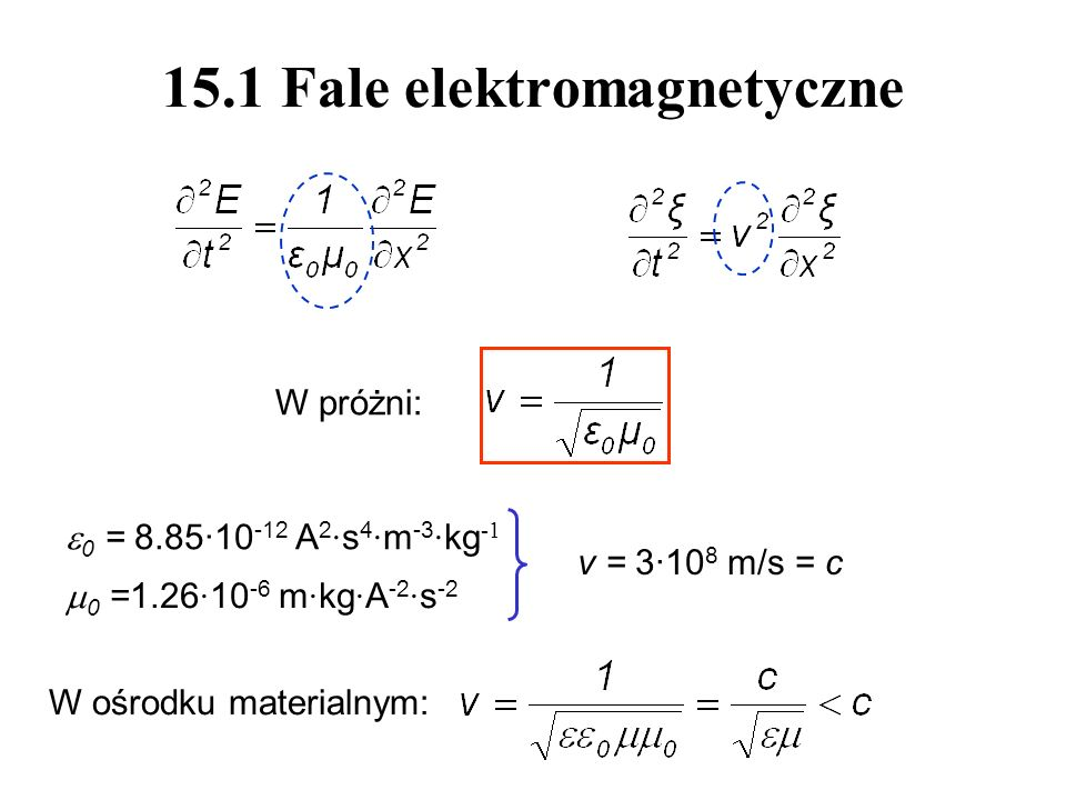 15.1 Fale elektromagnetyczne 0 = 8.85·10 -12 A 2 · s 4 · m -3 · kg -1 0 =1.26 · 10 -6 m · kg · A -2 · s -2 v = 3·10 8 m/s = c W próżni: W ośrodku materialnym: