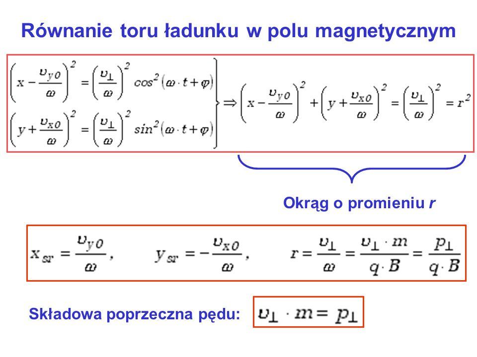 Równanie toru ładunku w polu magnetycznym Okrąg o promieniu r Składowa poprzeczna pędu: