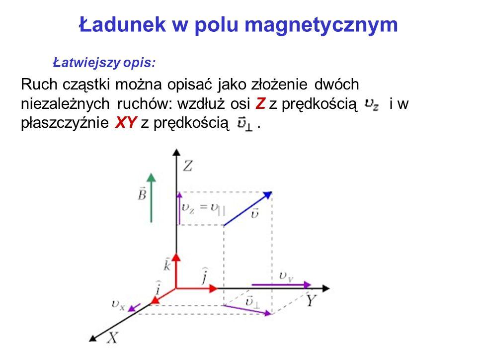 Ładunek w polu magnetycznym Ruch cząstki można opisać jako złożenie dwóch niezależnych ruchów: wzdłuż osi Z z prędkością i w płaszczyźnie XY z prędkoś