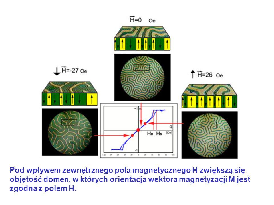 Pod wpływem zewnętrznego pola magnetycznego H zwiększą się objętość domen, w których orientacja wektora magnetyzacji M jest zgodna z polem H.