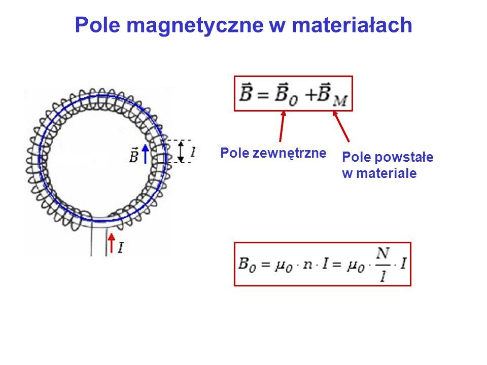 Pole magnetyczne w materiałach Pole zewnętrzne Pole powstałe w materiale