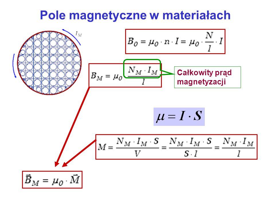 Pole magnetyczne w materiałach Całkowity prąd magnetyzacji