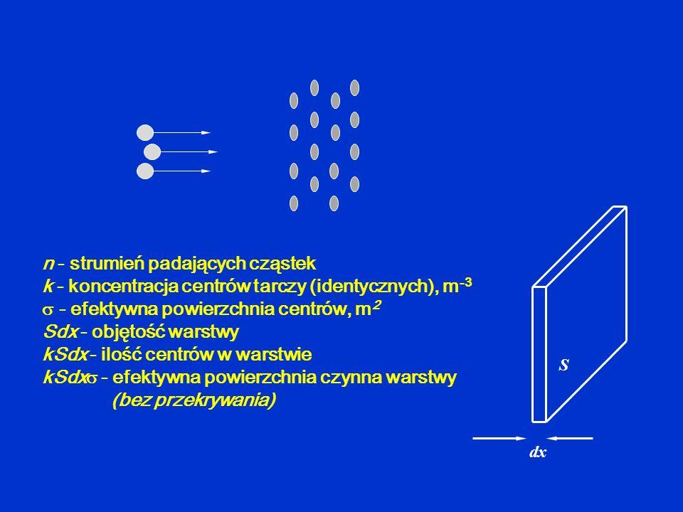 n - strumień padających cząstek k - koncentracja centrów tarczy (identycznych), m -3 - efektywna powierzchnia centrów, m 2 Sdx - objętość warstwy kSdx