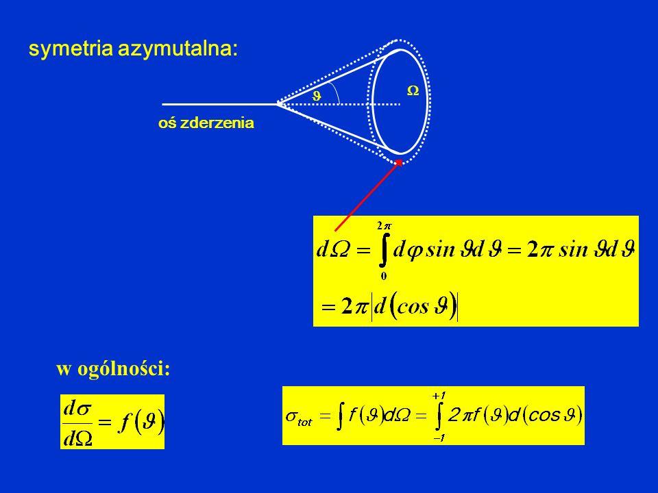 symetria azymutalna: w ogólności: oś zderzenia