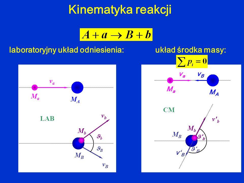 Kinematyka reakcji laboratoryjny układ odniesienia: vava MAMA MaMa vBvB MBMB B vbvb b MbMb LAB vBvB vava MAMA MaMa vBvB ' b MbMb v' b MBMB B CM układ