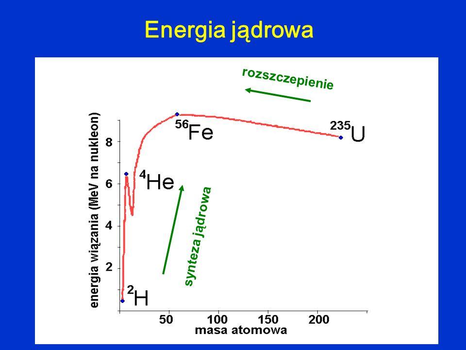 Energia jądrowa rozszczepienie synteza jądrowa
