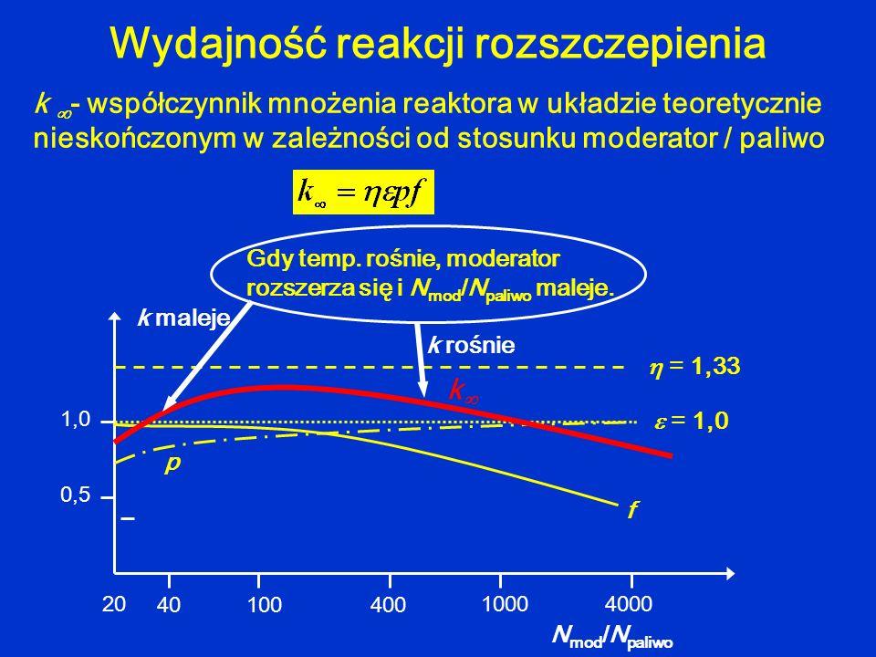 k - współczynnik mnożenia reaktora w układzie teoretycznie nieskończonym w zależności od stosunku moderator / paliwo Wydajność reakcji rozszczepienia