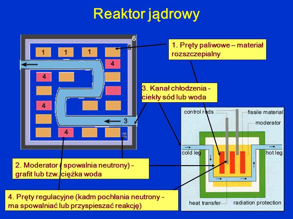 Reaktor jądrowy 1. Pręty paliwowe – materiał rozszczepialny 2. Moderator ( spowalnia neutrony) - grafit lub tzw. ciężka woda 3. Kanał chłodzenia - cie