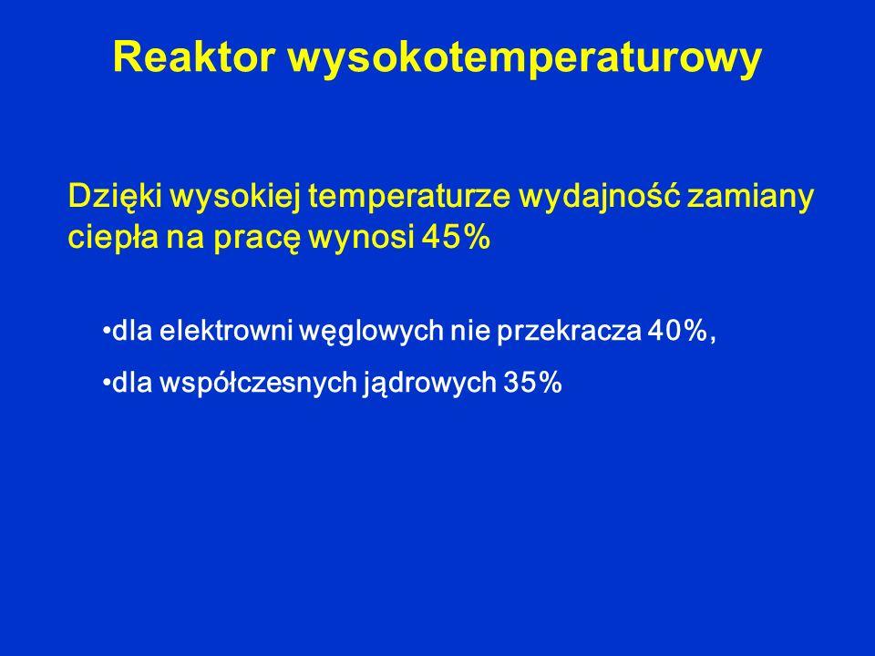 Reaktor wysokotemperaturowy Dzięki wysokiej temperaturze wydajność zamiany ciepła na pracę wynosi 45% dla elektrowni węglowych nie przekracza 40%, dla