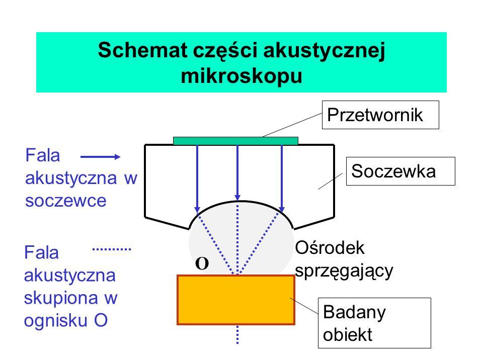 Schemat części akustycznej mikroskopu Soczewka Ośrodek sprzęgający Badany obiekt Przetwornik O Fala akustyczna w soczewce Fala akustyczna skupiona w o