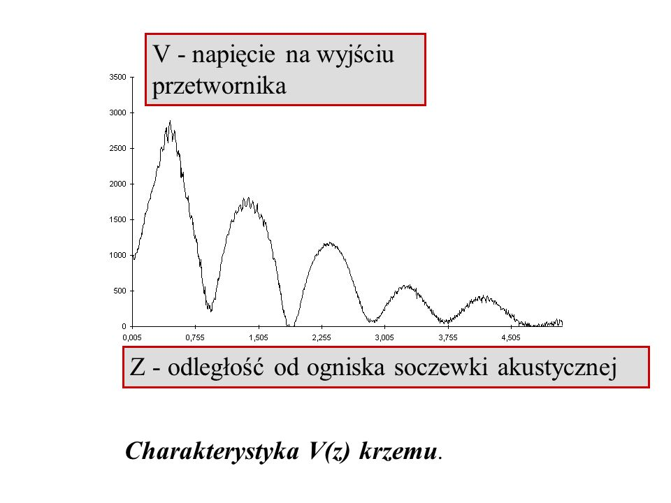 Charakterystyka V(z) krzemu. Z - odległość od ogniska soczewki akustycznej V - napięcie na wyjściu przetwornika