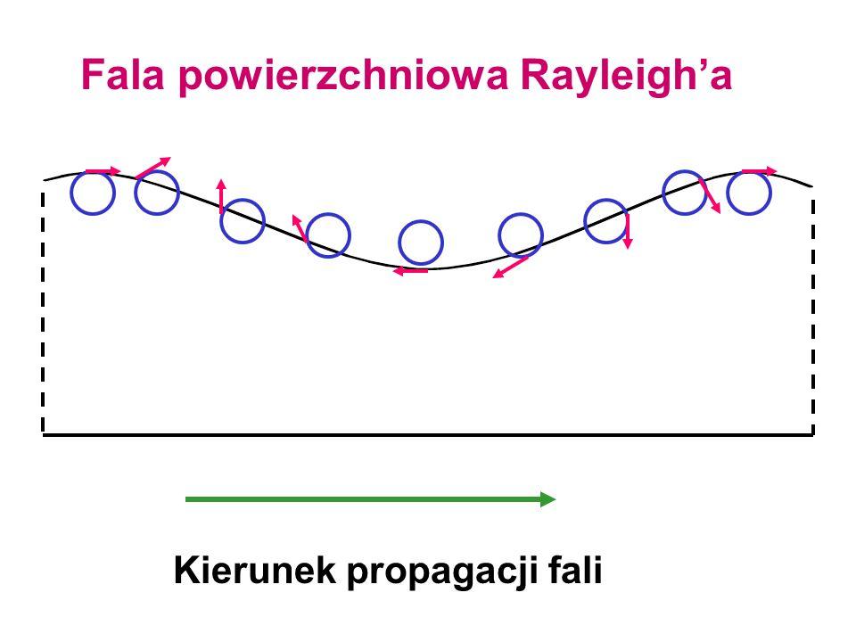 Fala powierzchniowa Rayleigha Kierunek propagacji fali