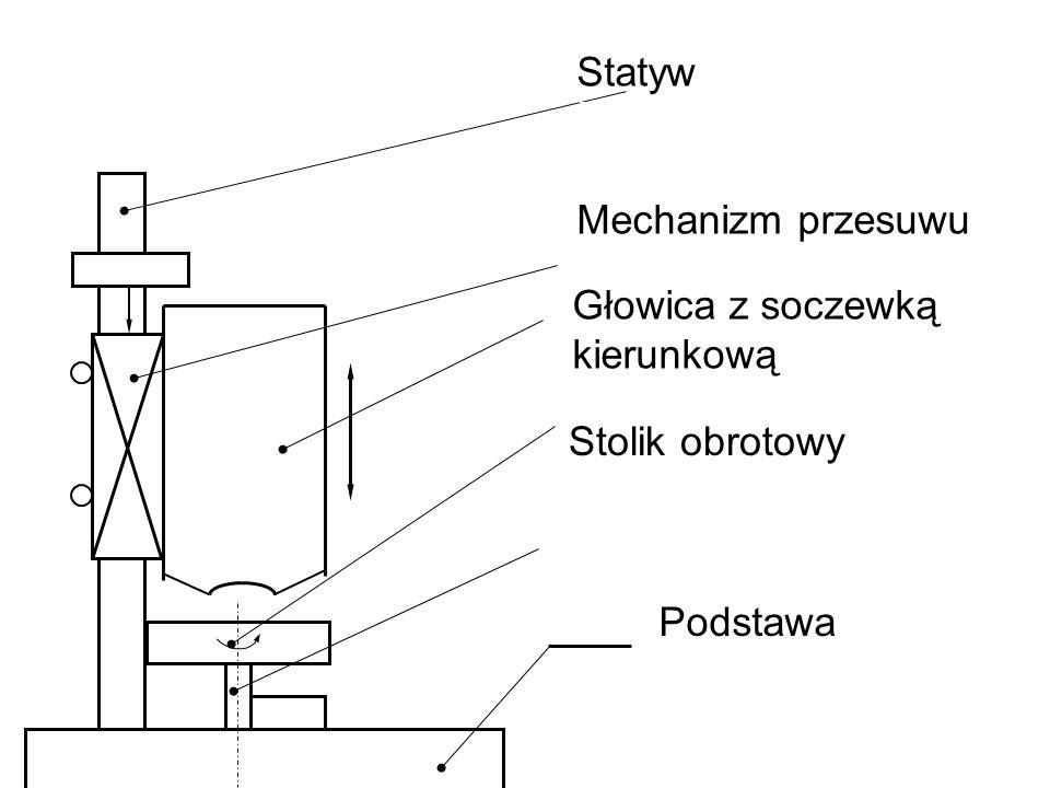 Głowica z soczewką kierunkową Statyw Stolik obrotowy Mechanizm przesuwu Podstawa