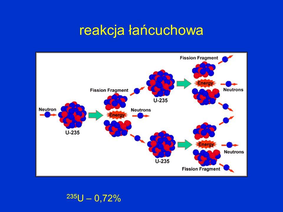 reakcja łańcuchowa 235 U – 0,72%