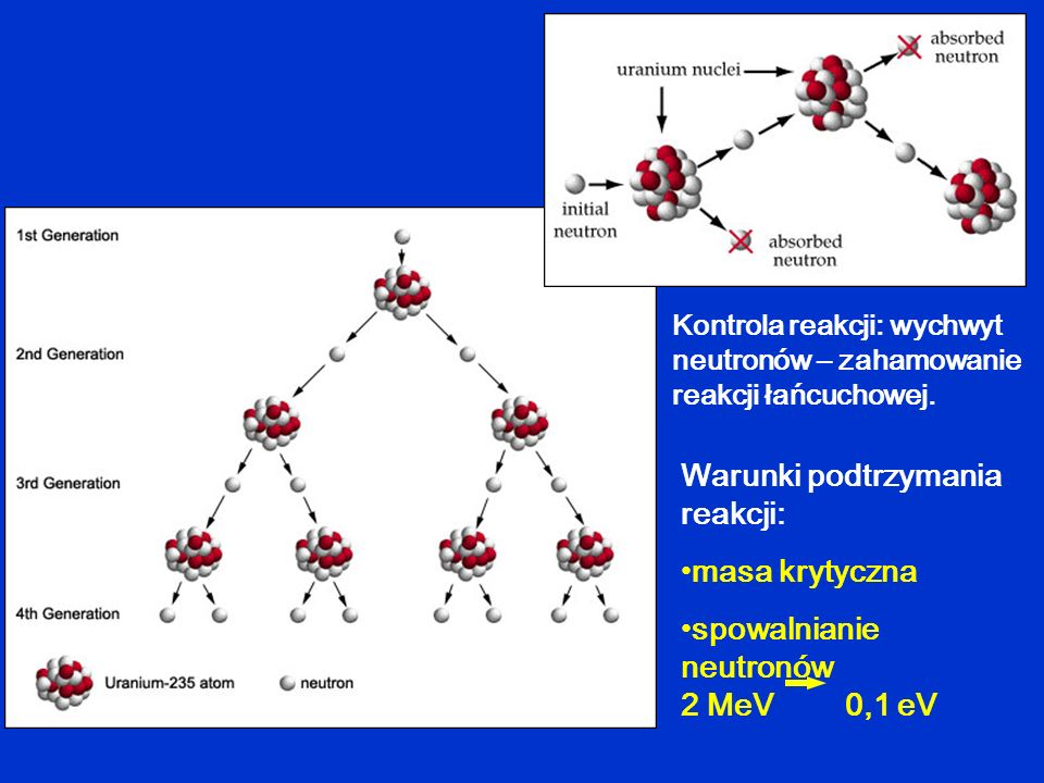 Warunki podtrzymania reakcji: masa krytyczna spowalnianie neutronów 2 MeV 0,1 eV Kontrola reakcji: wychwyt neutronów – zahamowanie reakcji łańcuchowej