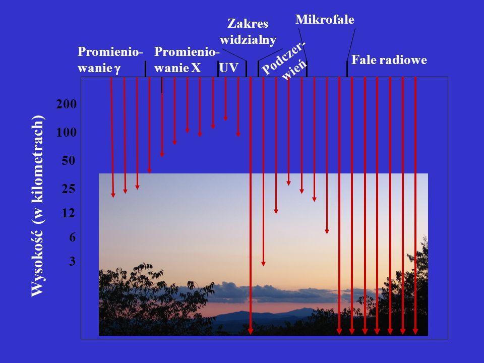 Wysokość (w kilometrach) 3 12 25 50 100 200 6 Promienio- wanie Promienio- wanie X UV Zakres widzialny Podczer- wień Mikrofale Fale radiowe