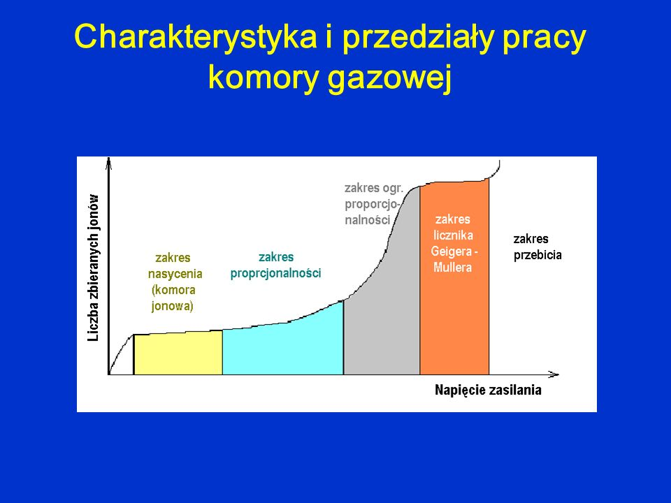 Charakterystyka i przedziały pracy komory gazowej
