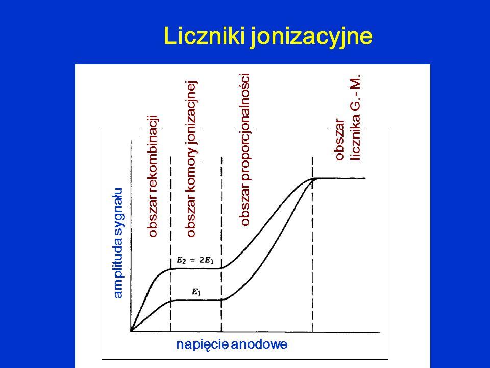 Liczniki jonizacyjne obszar komory jonizacjnejobszar rekombinacji obszar proporcjonalności obszar licznika G.- M. napięcie anodowe amplituda sygnału