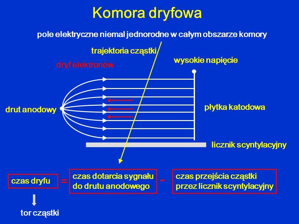 Komora dryfowa wysokie napięcie płytka katodowa licznik scyntylacyjny drut anodowy trajektoria cząstki pole elektryczne niemal jednorodne w całym obsz