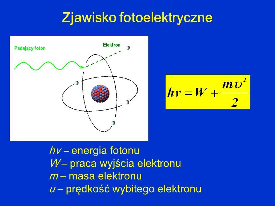 Zjawisko fotoelektryczne hv – energia fotonu W – praca wyjścia elektronu m – masa elektronu υ – prędkość wybitego elektronu