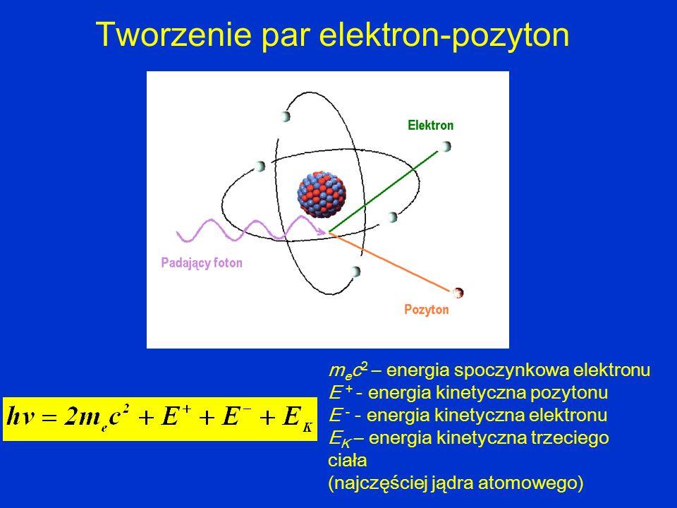 Tworzenie par elektron-pozyton m e c 2 – energia spoczynkowa elektronu E + - energia kinetyczna pozytonu E - - energia kinetyczna elektronu E K – ener