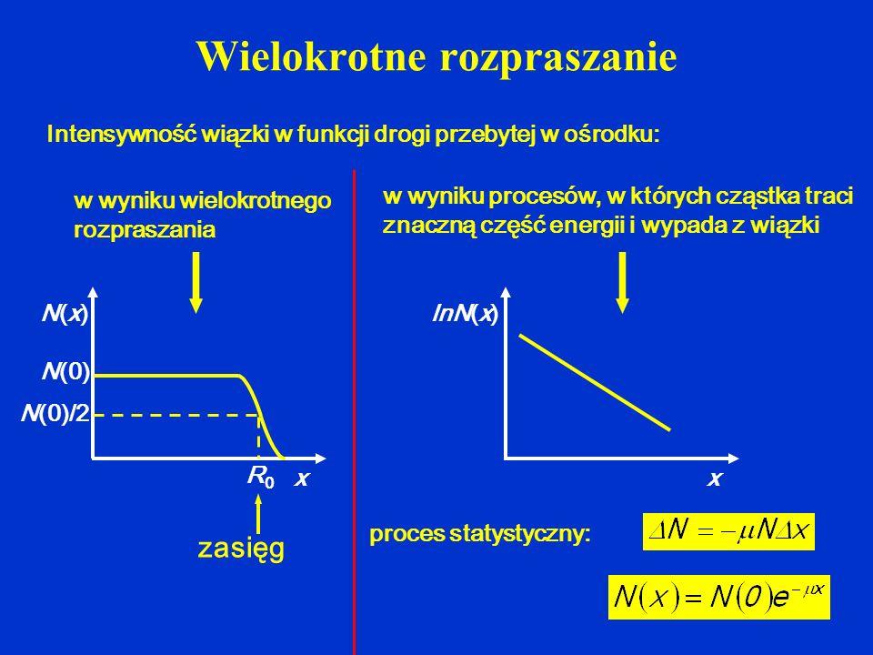 Wielokrotne rozpraszanie x N(x)N(x) N(0) N(0)/2 R0R0 zasięg Intensywność wiązki w funkcji drogi przebytej w ośrodku: w wyniku wielokrotnego rozpraszan