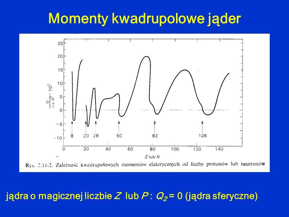Momenty kwadrupolowe jąder jądra o magicznej liczbie Z lub P : Q 2 = 0 (jądra sferyczne)