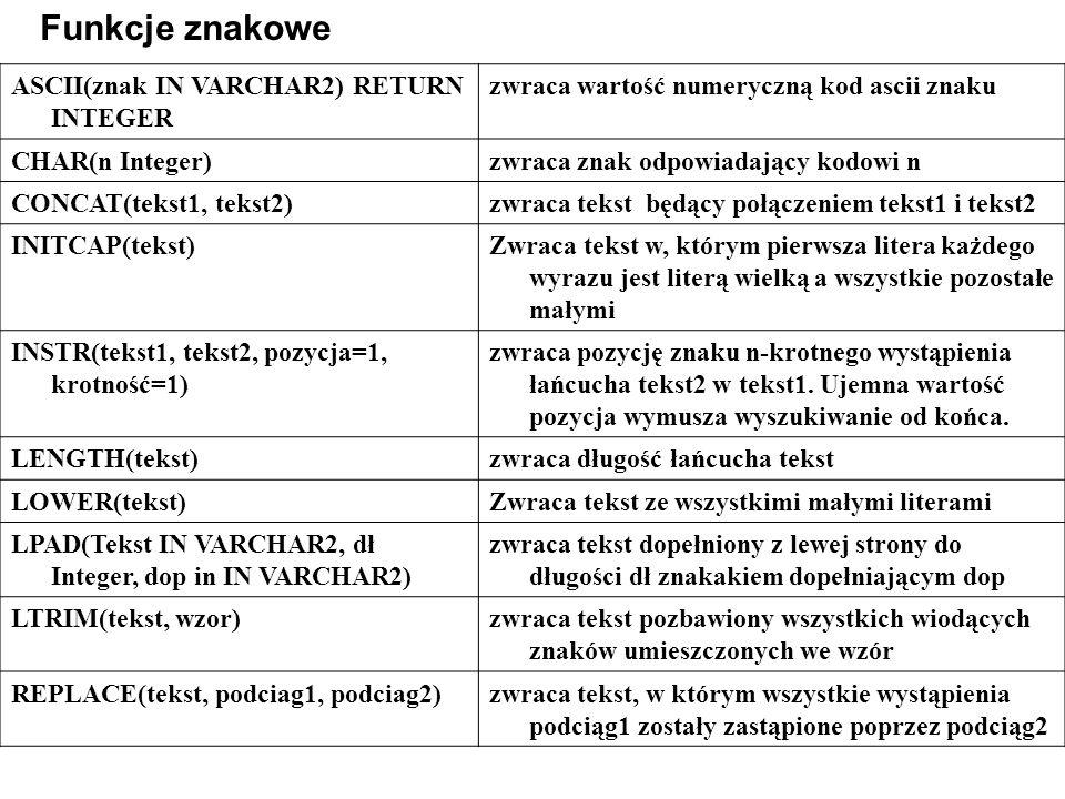 ASCII(znak IN VARCHAR2) RETURN INTEGER zwraca wartość numeryczną kod ascii znaku CHAR(n Integer)zwraca znak odpowiadający kodowi n CONCAT(tekst1, tekst2)zwraca tekst będący połączeniem tekst1 i tekst2 INITCAP(tekst)Zwraca tekst w, którym pierwsza litera każdego wyrazu jest literą wielką a wszystkie pozostałe małymi INSTR(tekst1, tekst2, pozycja=1, krotność=1) zwraca pozycję znaku n-krotnego wystąpienia łańcucha tekst2 w tekst1.