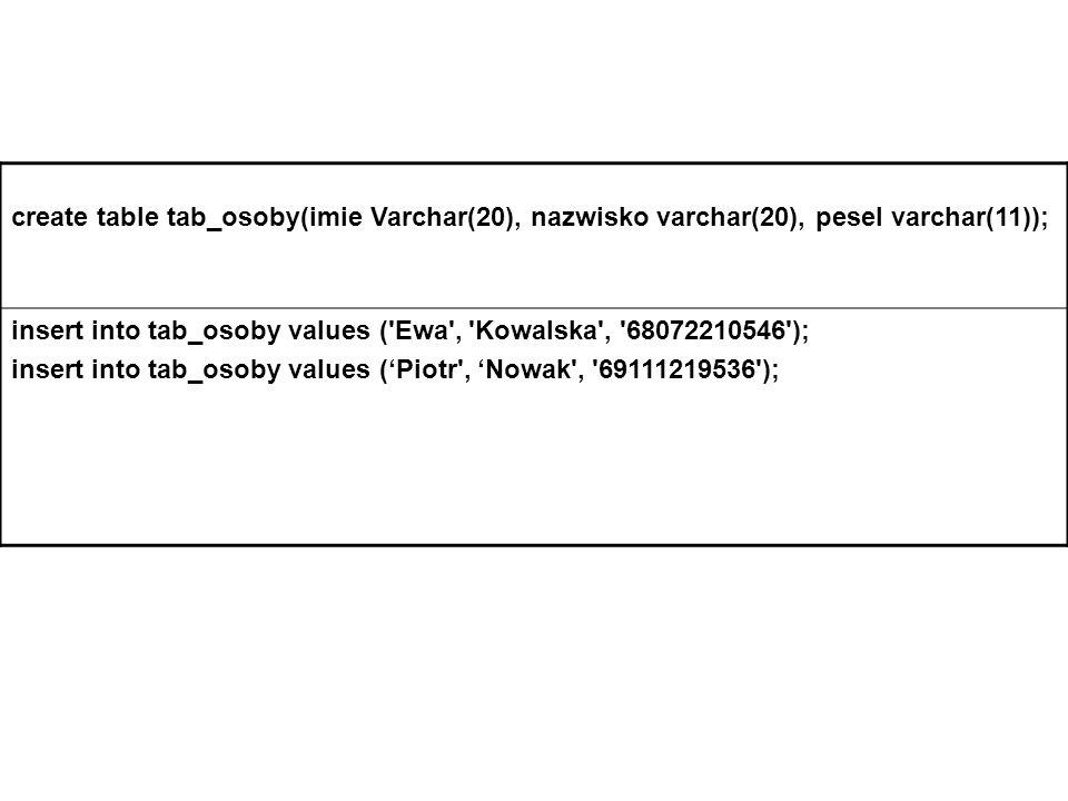 create table tab_osoby(imie Varchar(20), nazwisko varchar(20), pesel varchar(11)); insert into tab_osoby values ( Ewa , Kowalska , 68072210546 ); insert into tab_osoby values (Piotr , Nowak , 69111219536 );