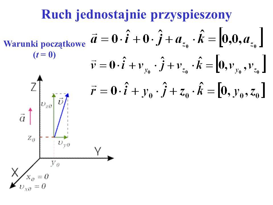Ruch jednostajnie przyspieszony Warunki początkowe (t = 0)