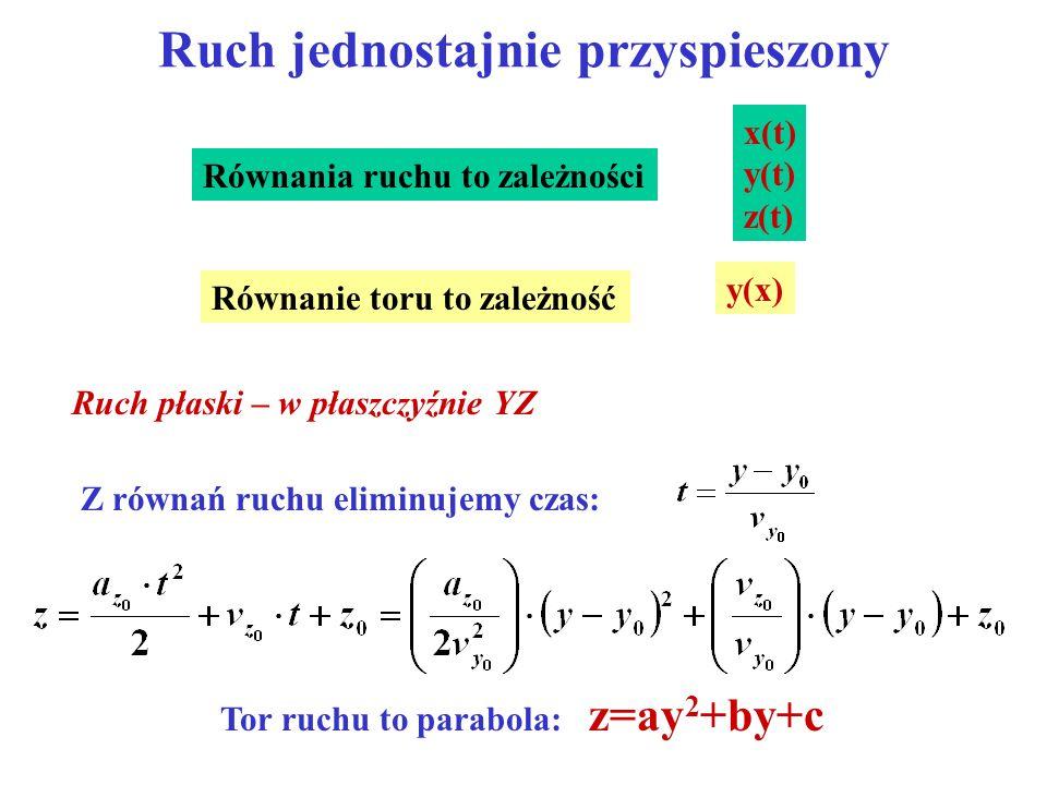 Ruch jednostajnie przyspieszony x(t) y(t) z(t) Równania ruchu to zależności Równanie toru to zależność y(x) Ruch płaski – w płaszczyźnie YZ Tor ruchu