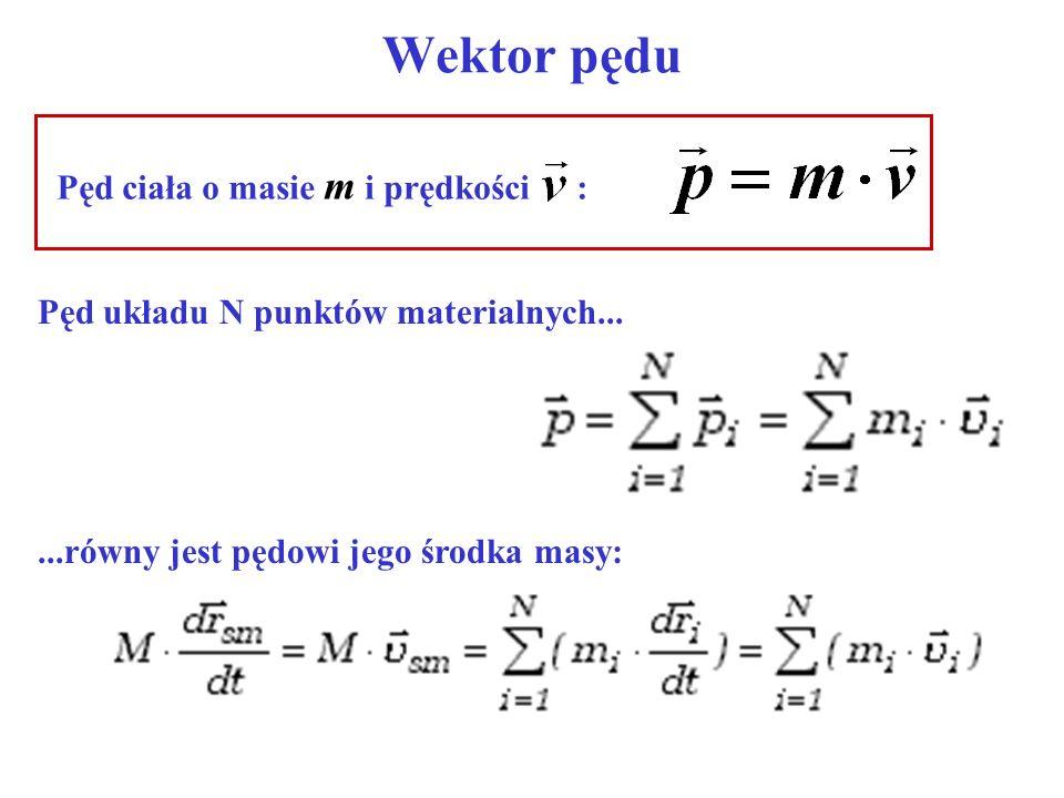 Wektor pędu Pęd ciała o masie m i prędkości : Pęd układu N punktów materialnych......równy jest pędowi jego środka masy:
