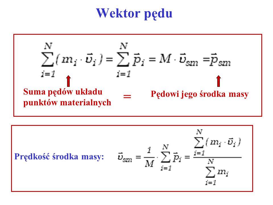 Wektor pędu Pędowi jego środka masy Suma pędów układu punktów materialnych = Prędkość środka masy: