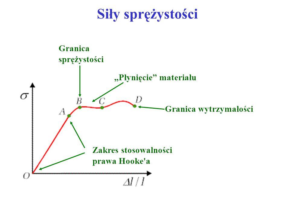 Siły sprężystości Zakres stosowalności prawa Hooke'a Granica sprężystości Płynięcie materiału Granica wytrzymałości